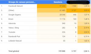 résultat final dans google data studio